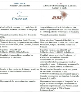 Mercosur - ALBA tabla comparativa