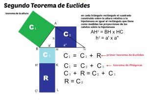 demostración segundo teorema de Euclides